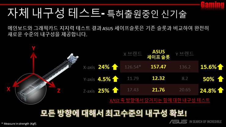 ASUS 세이프슬롯 03
